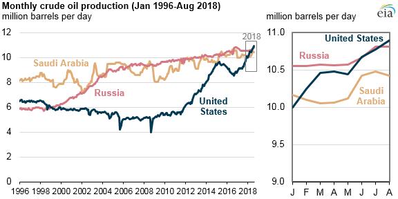 Producción de crudo a nivel global