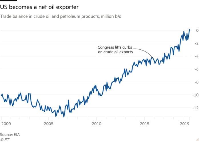 Estados Unidos ya es un exportador neto de petróleo