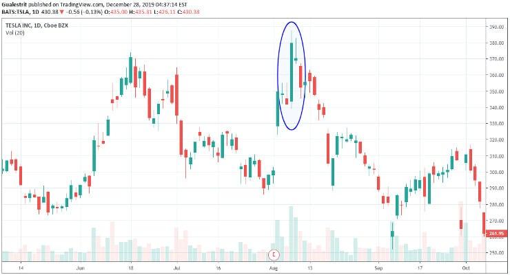 Tesla Funding Secured - La acción subió más de un 11% el día del tuit de ElonMusk