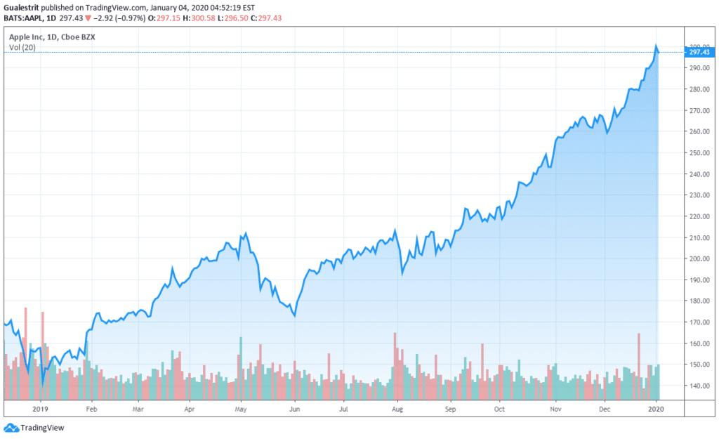 Apple supera por primera vez los $300