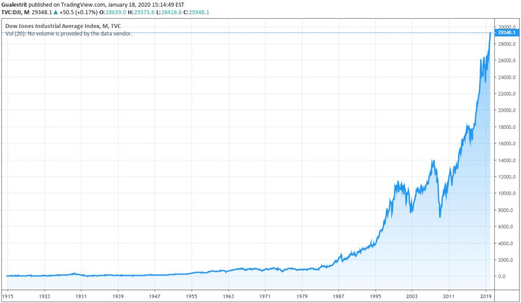 Gráfico cotización Dow Jones histórico