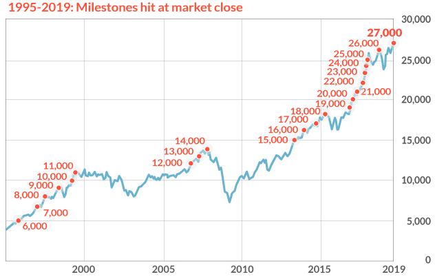 Gráfico de milestones del índice Dow Jones