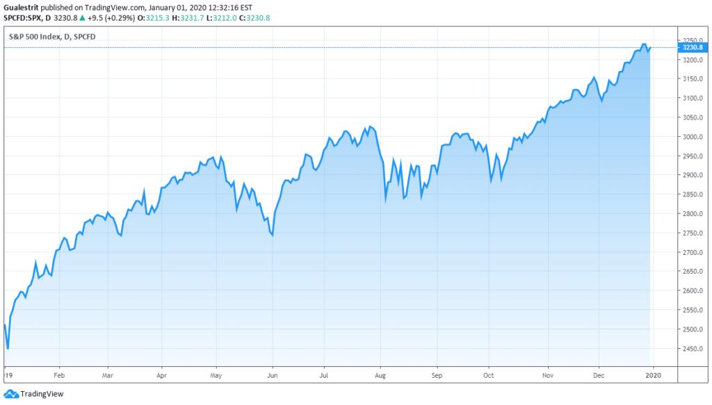 Optimismo en Wall Street. El S&P 500 cierra su mejor año desde 2013 con una subida del 29%.