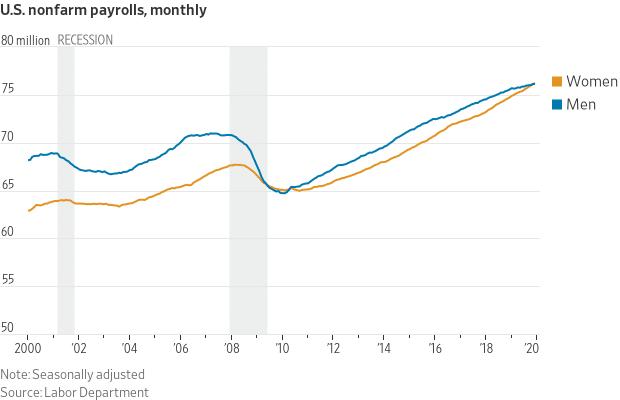 Las mujeres ocupan más empleos que los hombres por primera vez desde hace 10 años