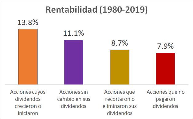 Rentabilidad de empresas que reparten dividendos (1980-2019)