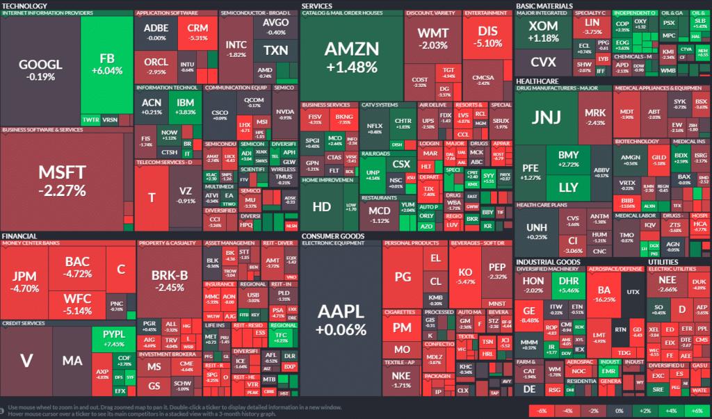 S&P 500 resumen semanal