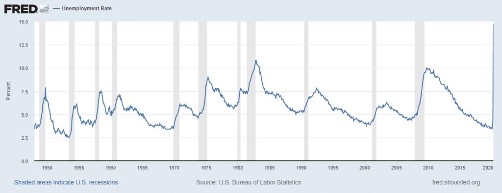 Tasa de desempleo desde que se tienen registros mensuales (Fed de St. Louis)