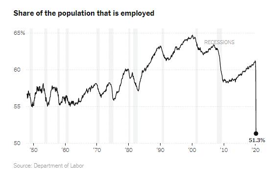 Porcentaje de la población con empleo (New York Times)