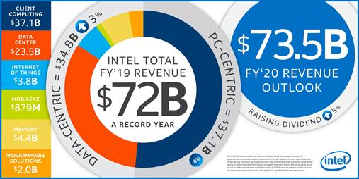 Ingresos de Intel en 2019
